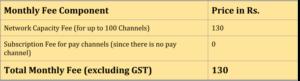 DTH Pricing illustraton all free channels scenario 1