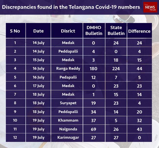Telangana discrepancies 12001